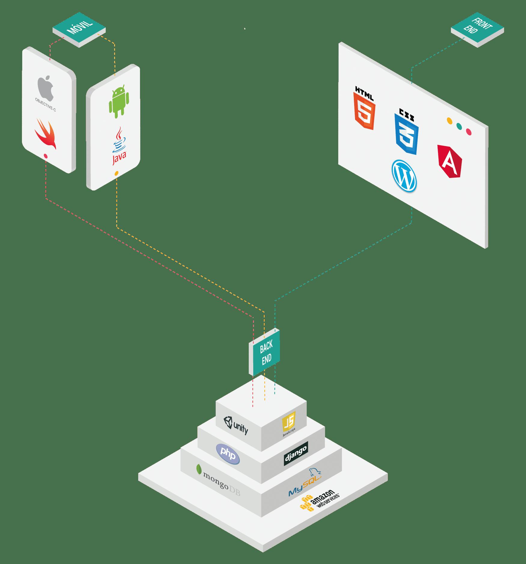 Gráfico esquemático del desarrollo de una app